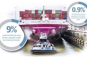 El Canal de Panamá entregó al Tesoro Nacional aportes directos por mil 824.12 millones de dólares.
