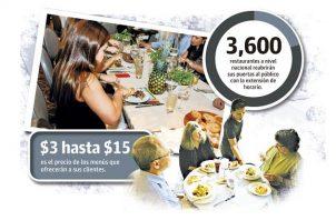 Antes de la pandemia el sector de restaurantes empleaba a más de 40 mil personas de forma directa y más de 50 mil indirecta y hoy día más del 50% se mantiene en contrato suspendido o ya han sido liquidados.