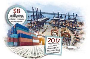 La Autoridad Marítima de Panamá (AMP) ahora es la encargada o responsable de darle o no una extensión por otros 25 años a la concesión de PPC por los puertos de Balboa y Cristóbal.