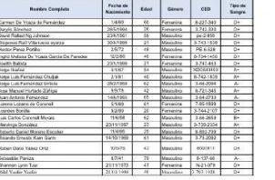 Este es el listado de personas a vacunar de la Cruz Roja de Portobelo al que tuvo acceso este medio de comunicación. Cortesía