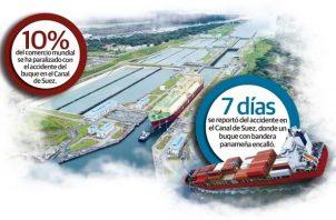 El Canal de Suez atiende principalmente mercancía con origen en Asia y destino en Europa, la ruta principal de la vía panameña es la que une Asia con la costa Este de Estados Unidos.