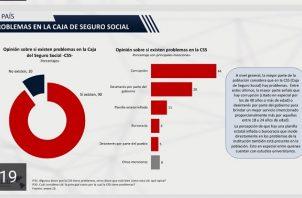 Un 44% de los encuestados señala que los problemas de la entidad se deben a la corrupción, el 28% dice que hay desinterés por parte del Gobierno.