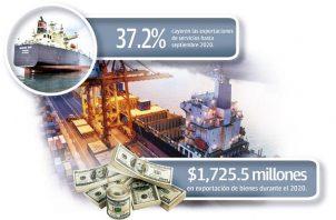 Las exportaciones son un factor muy importante en la economía de los países de todo el mundo, puesto que con un nivel de exportaciones mayor se multiplican los ingresos de la economía en general.