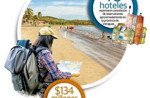 En promedio las reservaciones están entre un 40% a 60%, los fines de semana casi el 100%, pero todo depende del destino turístico, resaltó.