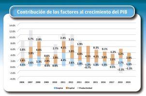 En el 2007, el aporte de la productividad potenció el crecimiento económico, llevándolo a cifras de dos dígitos, señaló el Centro Nacional de Competitividad.