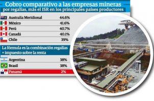 La mina de capital extranjero factura millones de dólares que no son retribuidos equitativamente para el país.