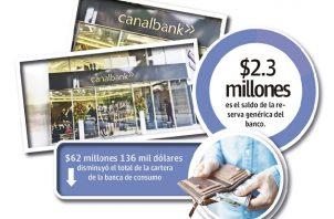 El total de activos de Canal Bank cayó a 485.8 millones de dólares al 31 de marzo de este año, cuando para la misma fecha del año pasado era de 516.3 millones de dólares.