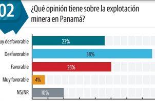 En Panamá, un total de 199 mil 112 hectáreas han sido concesionadas para proyectos mineros.
