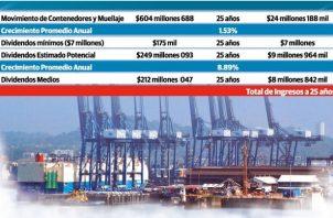 Panamá recibirá por año más de 39 millones de dólares entre dividendos y movimiento de contenedores.