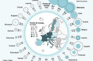 El 70 % de estos puntos de recarga se concentran en tan solo tres países de Europa occidental. Foto: EFE