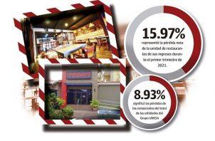 Esta división de restaurantes T.G.I. Fridays representa el segundo renglón de ingresos más importante para el grupo UNESA.