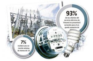 En 2020, el Estado panameño invirtió $274 millones en subsidios eléctricos. $162 millones estuvieron dirigidos al fondo extraordinario de estabilización tarifaria surgido por la pandemia de la covid-19.