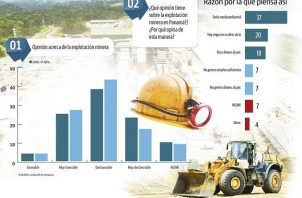 Los panameños también sostienen que dentro de la explotación minera existe un daño ambiental, negocios ocultos detrás, poco ingreso al país y no generan suficientes empleos.