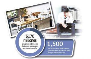 Producto de la pandemia en el sector de hoteles y restaurantes desapareció un tercio de sus empleos.