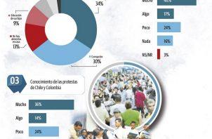 Gallup de Panamá sostiene que los resultados de esta encuesta tienen un nivel de confianza del 95%, con un margen de error de 2.8 puntos.