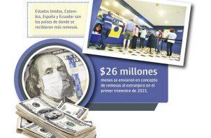 Las remesas dentro del producto interno bruto (PIB) de Panamá no tienen un peso muy alto.