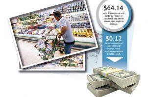 Para los consumidores el costo de la canasa básica que da a conocer la Acodeco, no es lo que percibe el panameño cuando va a un supermercado a comprar los productos.