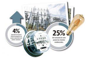 En Panamá los clientes resindencial representan el 25% del consumo, el otro 75% lo compone la facturación comercial e industrial.