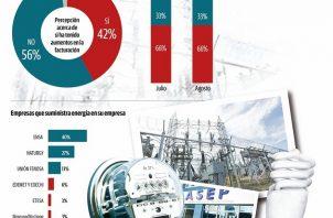 Para los consumidores es lamentable el pobre servicio que las empresas distribuidoras de energía prestan a sus clientes en sectores como Panamá Oeste y provincias centrales.