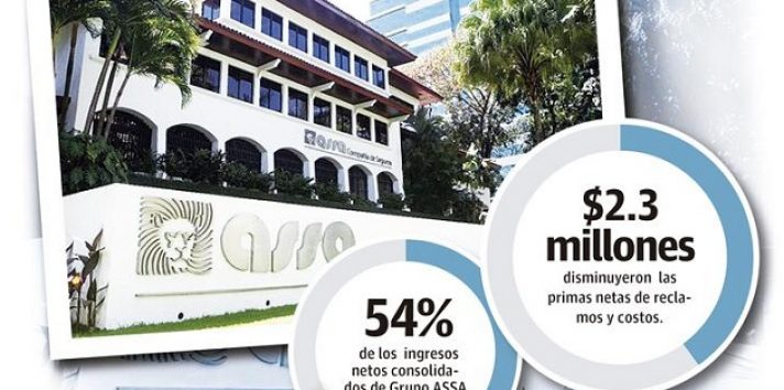 El segmento de bancos, conformado por Grupo BDF, S. A. aportó 7.7 millones de dólares y La Hipotecaria (Holding) con 5.8 millones de dólares.